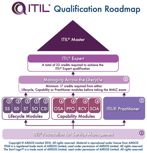 ITIL V3 Certification
