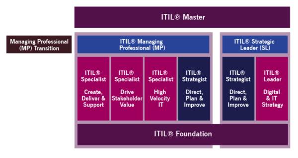 ITIL 4 Certifications